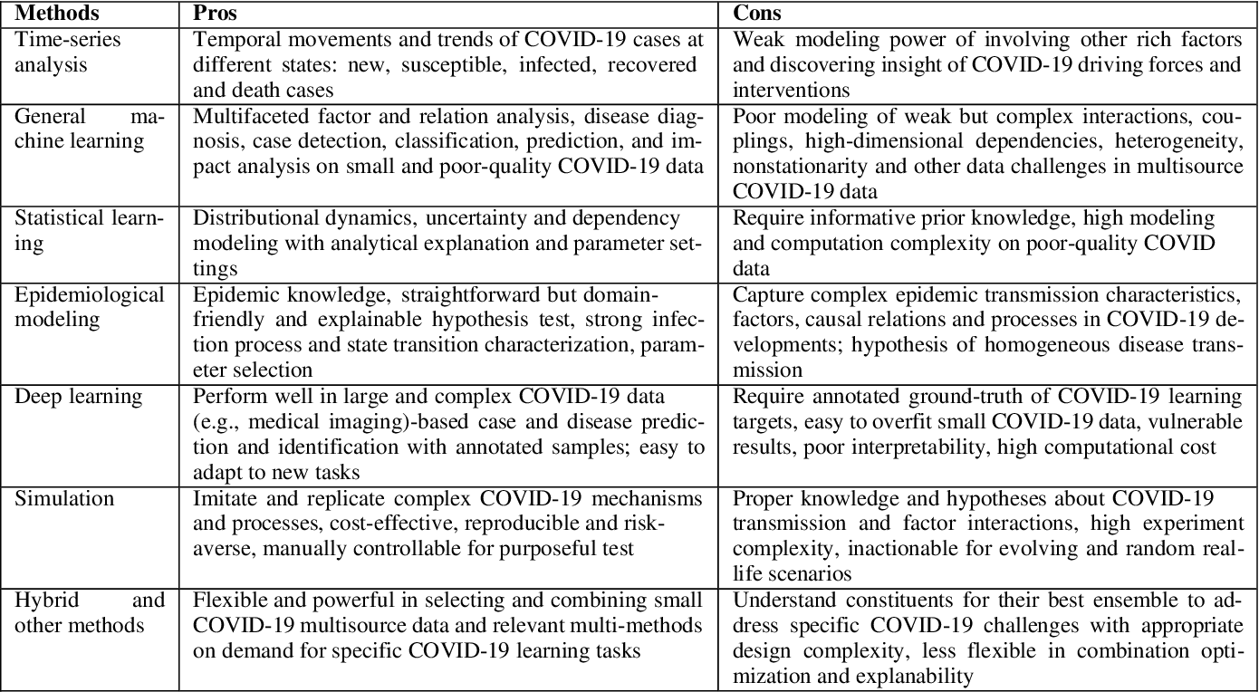 Figure 4 for COVID-19 Modeling: A Review