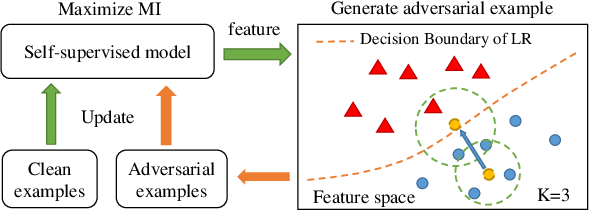 Figure 1 for Self-supervised Adversarial Training