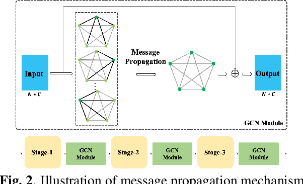 Figure 3 for Small-footprint Keyword Spotting with Graph Convolutional Network