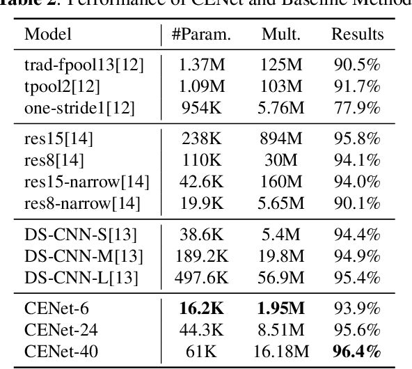 Figure 4 for Small-footprint Keyword Spotting with Graph Convolutional Network