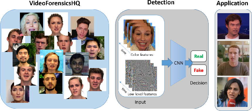 Figure 1 for VideoForensicsHQ: Detecting High-quality Manipulated Face Videos