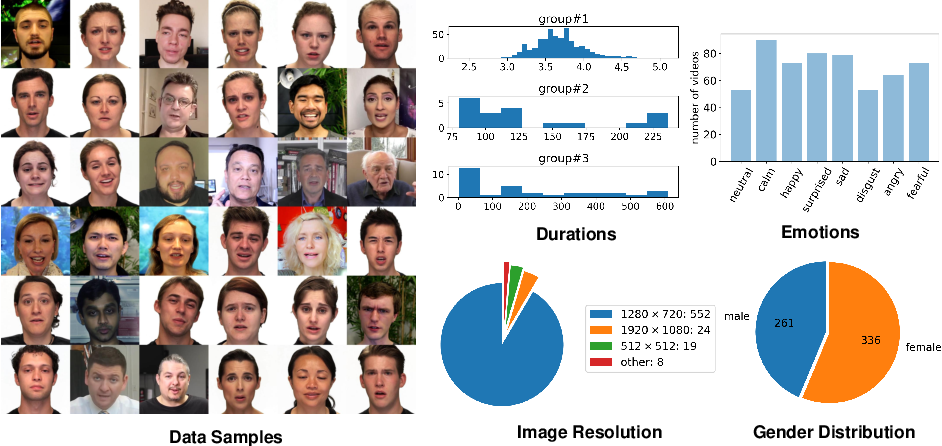 Figure 3 for VideoForensicsHQ: Detecting High-quality Manipulated Face Videos