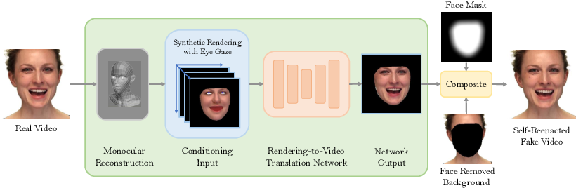 Figure 4 for VideoForensicsHQ: Detecting High-quality Manipulated Face Videos