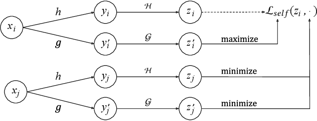 Figure 1 for Self-supervised Learning for Deep Models in Recommendations
