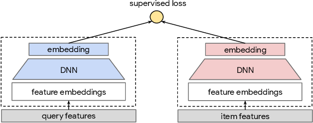 Figure 2 for Self-supervised Learning for Deep Models in Recommendations