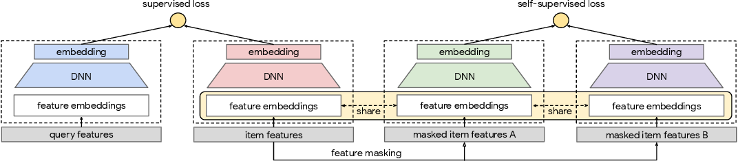Figure 4 for Self-supervised Learning for Deep Models in Recommendations