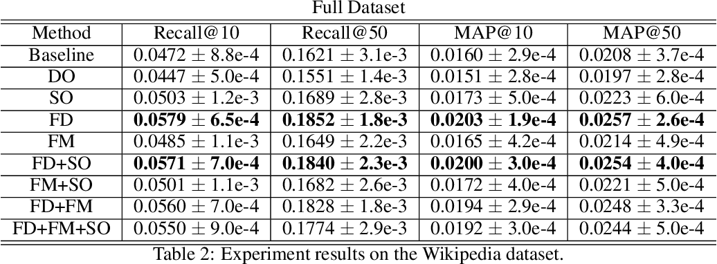 Figure 3 for Self-supervised Learning for Deep Models in Recommendations
