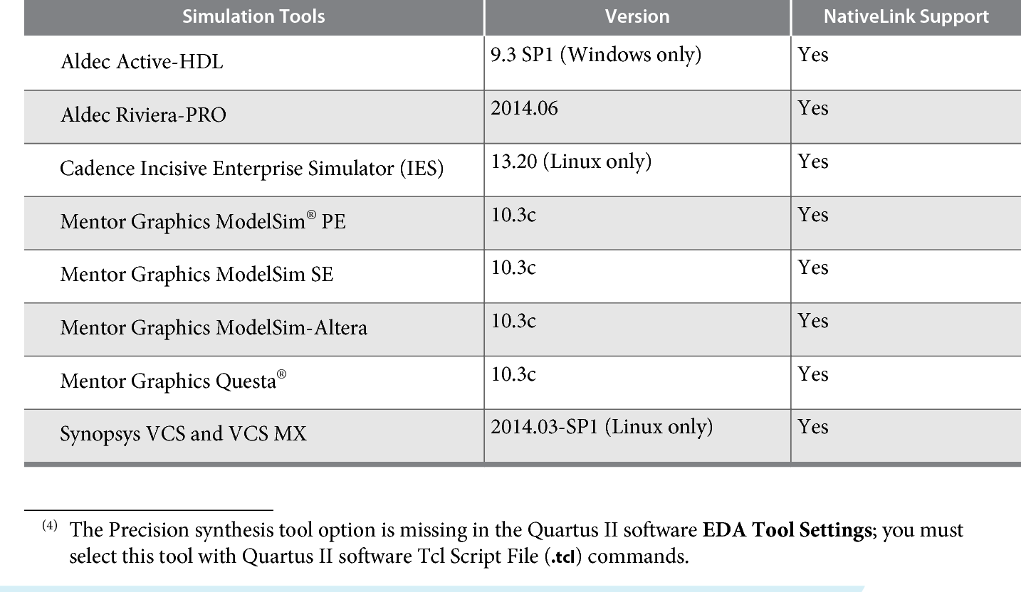 Table 11 from Quartus II Software and Device Support Release Notes