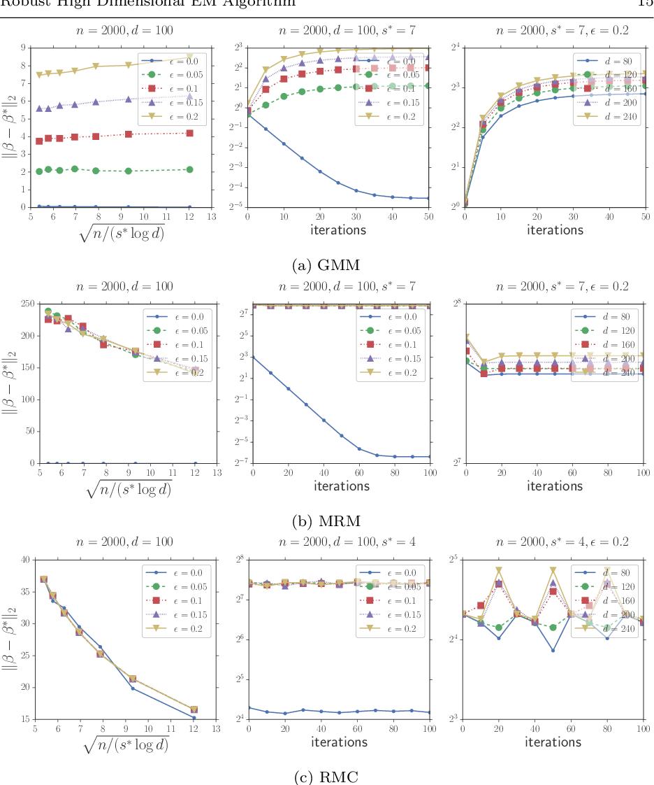 Figure 1 for Robust High Dimensional Expectation Maximization Algorithm via Trimmed Hard Thresholding