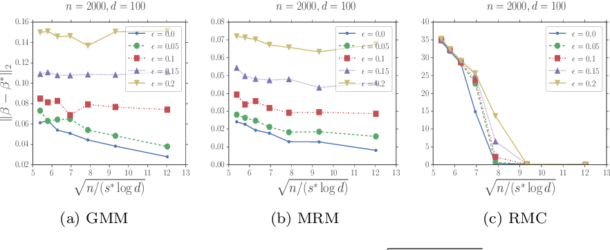 Figure 2 for Robust High Dimensional Expectation Maximization Algorithm via Trimmed Hard Thresholding