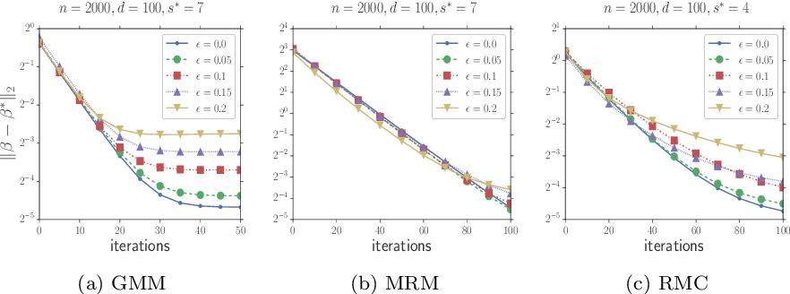 Figure 3 for Robust High Dimensional Expectation Maximization Algorithm via Trimmed Hard Thresholding