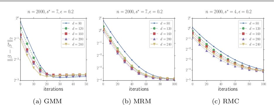 Figure 4 for Robust High Dimensional Expectation Maximization Algorithm via Trimmed Hard Thresholding