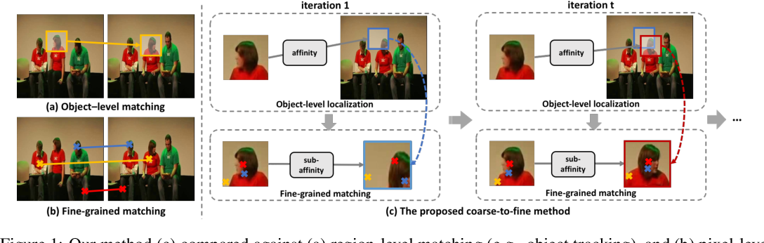 Figure 1 for Joint-task Self-supervised Learning for Temporal Correspondence