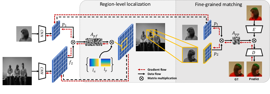 Figure 2 for Joint-task Self-supervised Learning for Temporal Correspondence