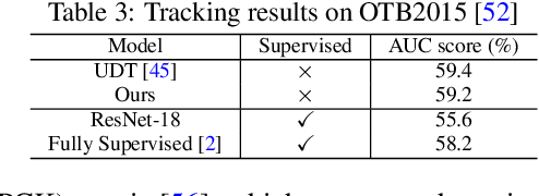Figure 4 for Joint-task Self-supervised Learning for Temporal Correspondence