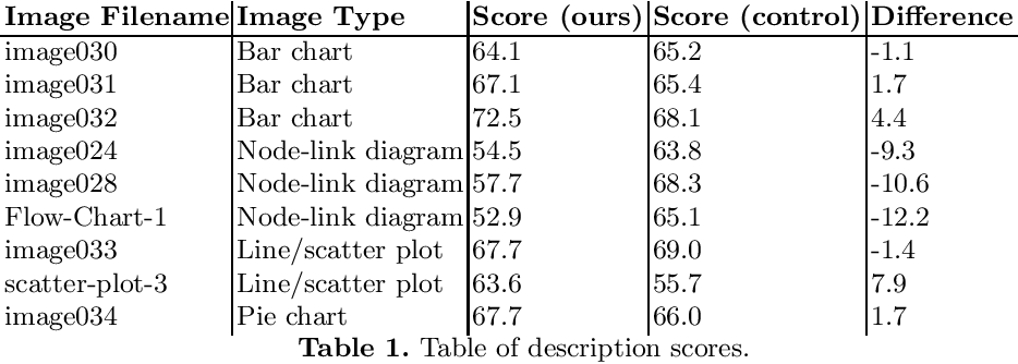 Figure 1 for Evaluation of Automated Image Descriptions for Visually Impaired Students