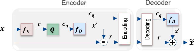 Figure 1 for Learned Variable-Rate Image Compression with Residual Divisive Normalization