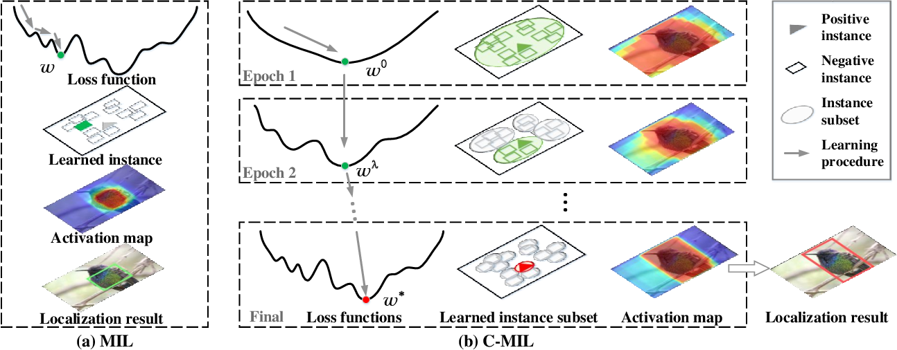 Figure 1 for C-MIL: Continuation Multiple Instance Learning for Weakly Supervised Object Detection