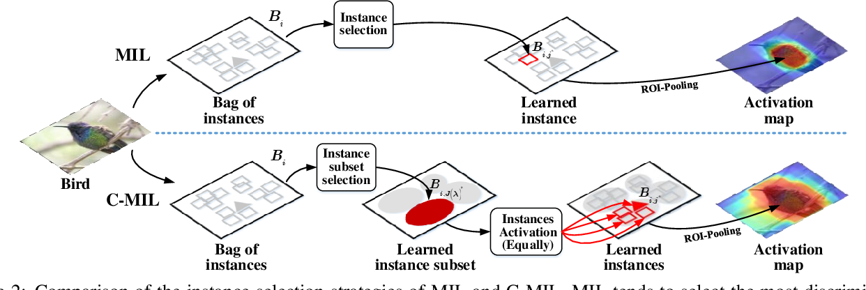 Figure 3 for C-MIL: Continuation Multiple Instance Learning for Weakly Supervised Object Detection