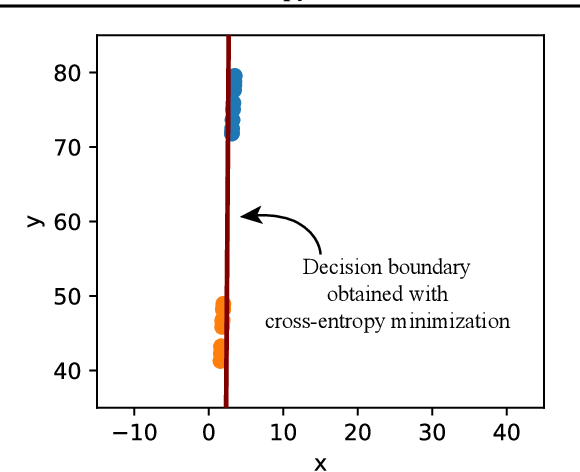 Figure 1 for Cross-Entropy Loss and Low-Rank Features Have Responsibility for Adversarial Examples