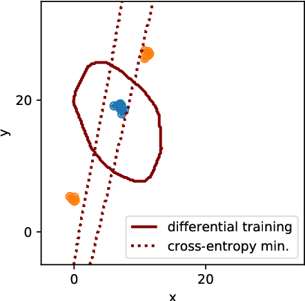 Figure 3 for Cross-Entropy Loss and Low-Rank Features Have Responsibility for Adversarial Examples