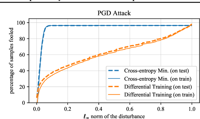 Figure 4 for Cross-Entropy Loss and Low-Rank Features Have Responsibility for Adversarial Examples