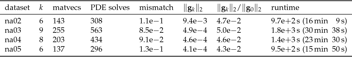 Figure 4 for PDE-constrained optimization in medical image analysis