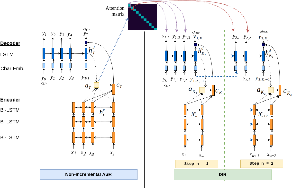 Figure 1 for Sequence-to-Sequence Learning via Attention Transfer for Incremental Speech Recognition