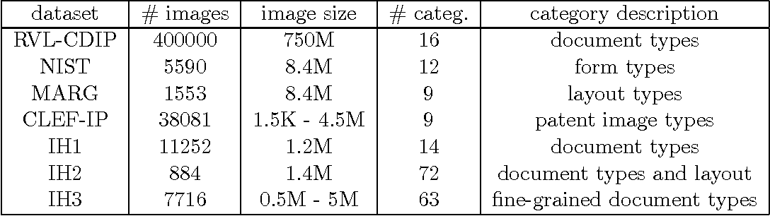 Figure 2 for What is the right way to represent document images?