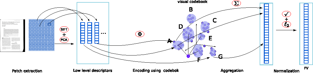 Figure 3 for What is the right way to represent document images?