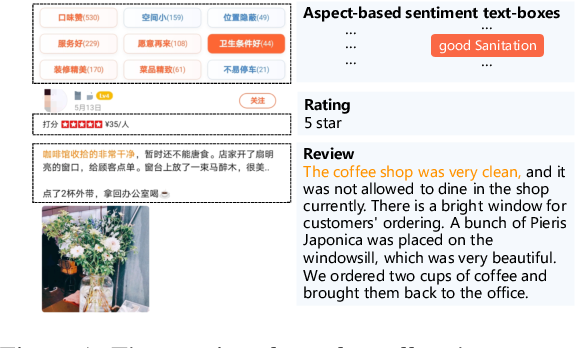 Figure 1 for ASAP: A Chinese Review Dataset Towards Aspect Category Sentiment Analysis and Rating Prediction