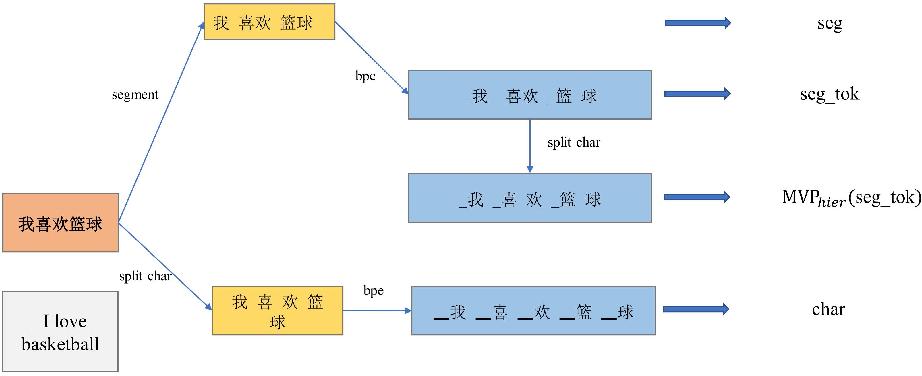 Figure 1 for MVP-BERT: Redesigning Vocabularies for Chinese BERT and Multi-Vocab Pretraining