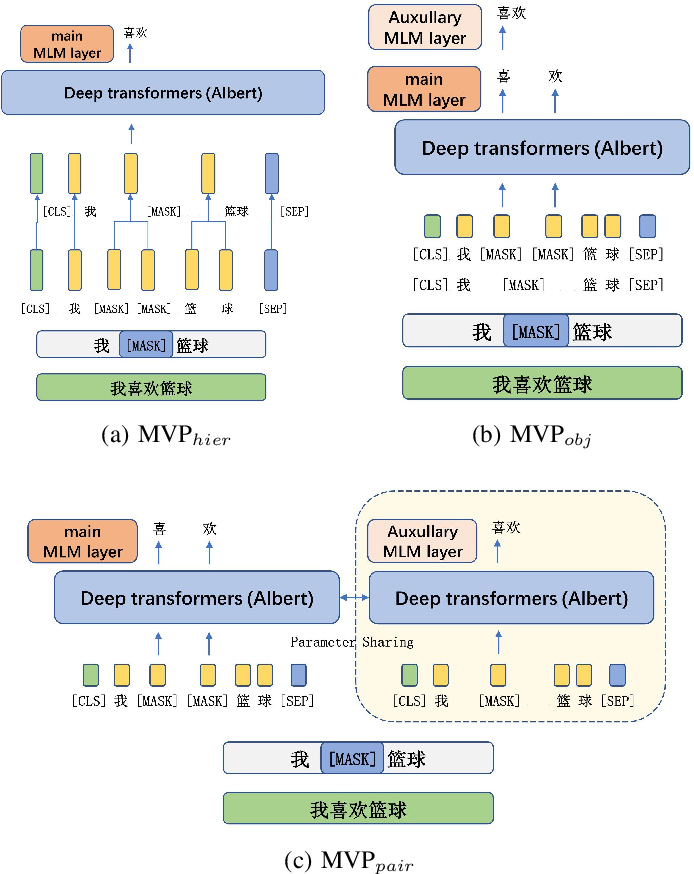 Figure 3 for MVP-BERT: Redesigning Vocabularies for Chinese BERT and Multi-Vocab Pretraining