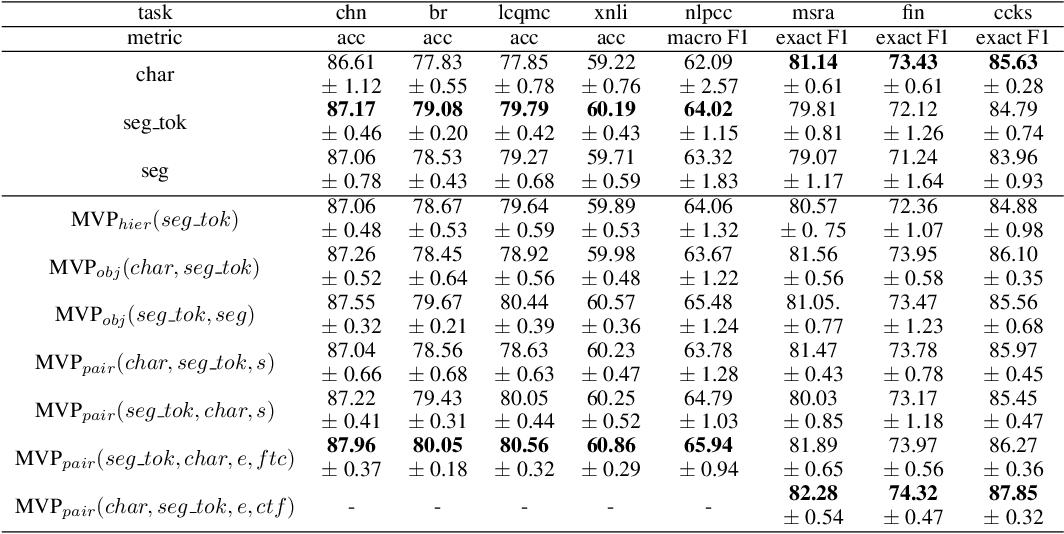 Figure 2 for MVP-BERT: Redesigning Vocabularies for Chinese BERT and Multi-Vocab Pretraining