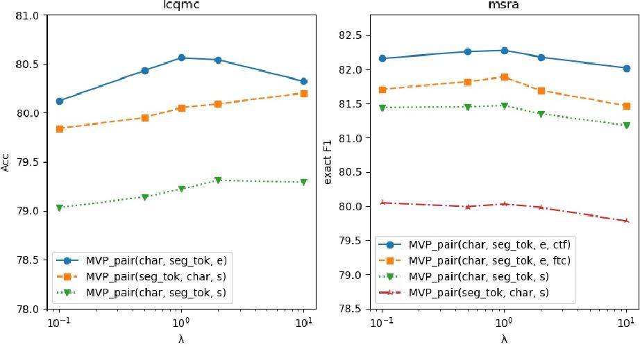 Figure 4 for MVP-BERT: Redesigning Vocabularies for Chinese BERT and Multi-Vocab Pretraining