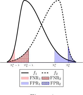 Figure 1 for Fair Prediction with Endogenous Behavior