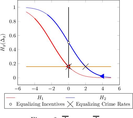Figure 2 for Fair Prediction with Endogenous Behavior