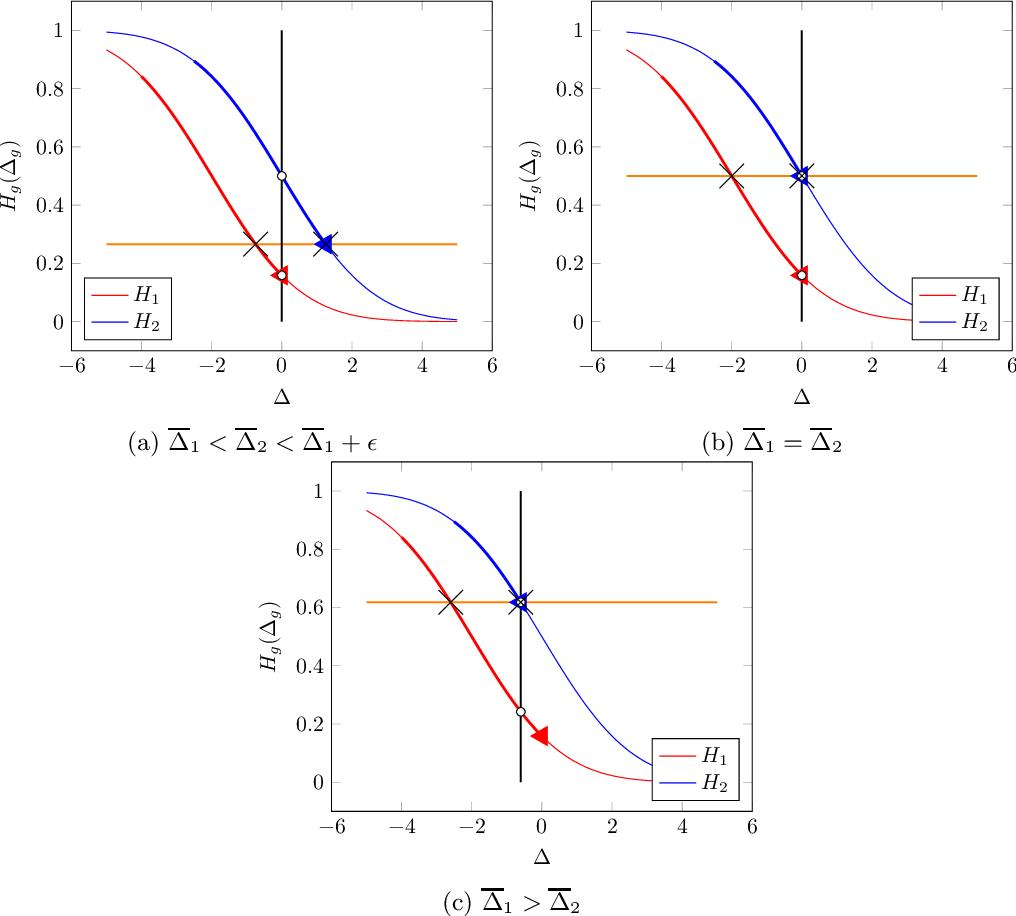 Figure 3 for Fair Prediction with Endogenous Behavior