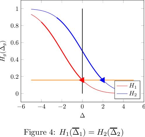 Figure 4 for Fair Prediction with Endogenous Behavior