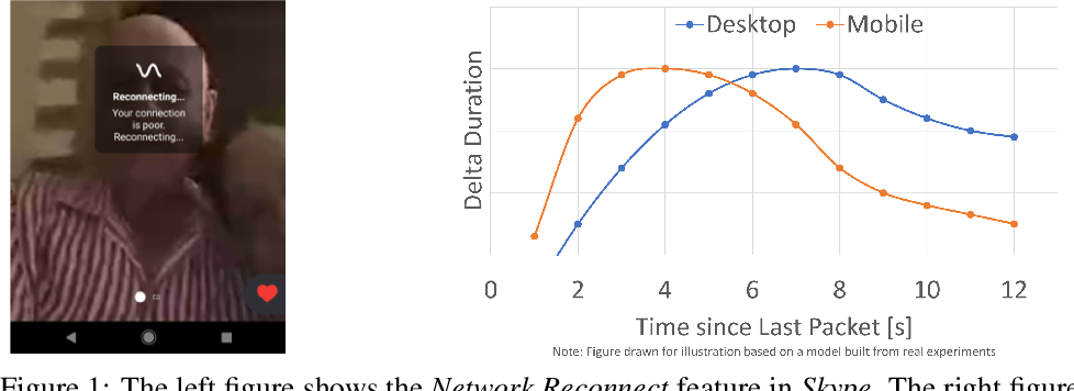 Figure 1 for Resonance: Replacing Software Constants with Context-Aware Models in Real-time Communication