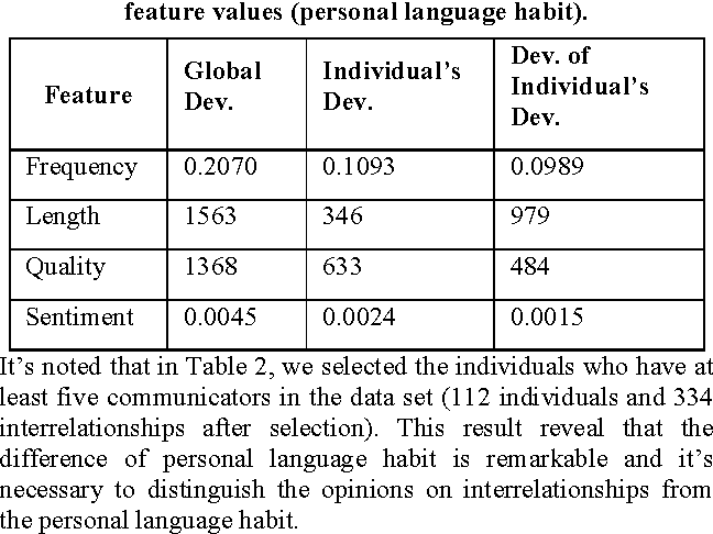 Figure 1 for Measuring Asymmetric Opinions on Online Social Interrelationship with Language and Network Features