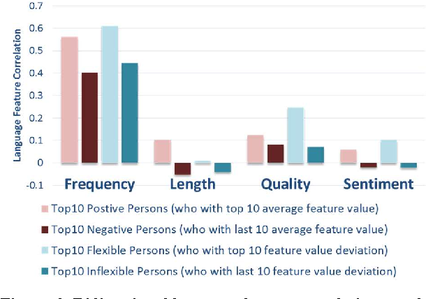 Figure 2 for Measuring Asymmetric Opinions on Online Social Interrelationship with Language and Network Features