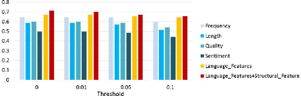 Figure 4 for Measuring Asymmetric Opinions on Online Social Interrelationship with Language and Network Features