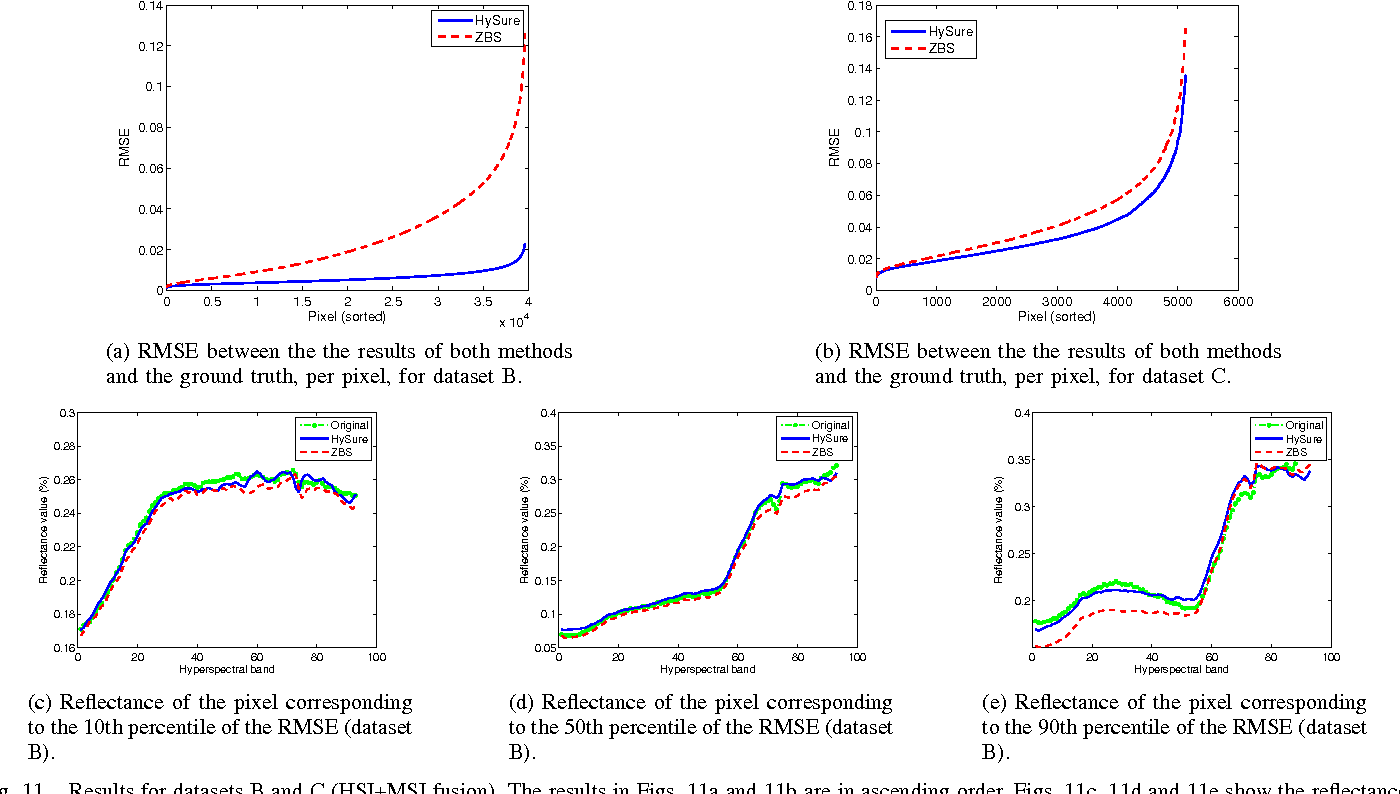 Figure 3 for A convex formulation for hyperspectral image superresolution via subspace-based regularization