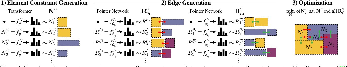 Figure 3 for Generative Layout Modeling using Constraint Graphs