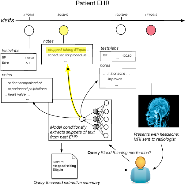 Figure 1 for Query-Focused EHR Summarization to Aid Imaging Diagnosis