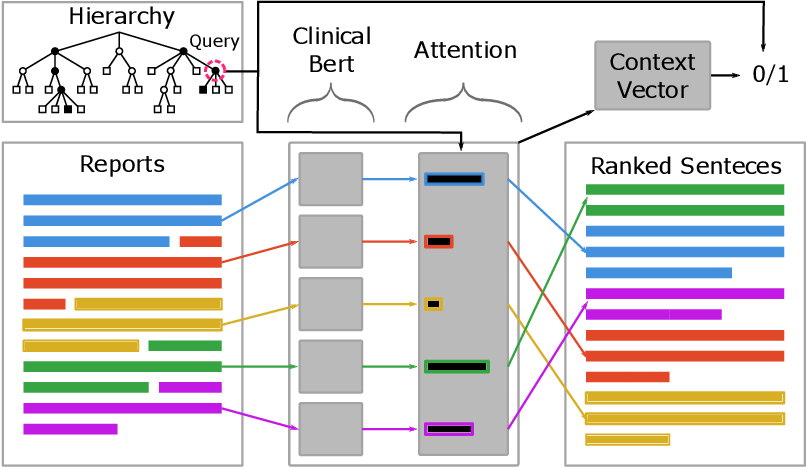 Figure 3 for Query-Focused EHR Summarization to Aid Imaging Diagnosis