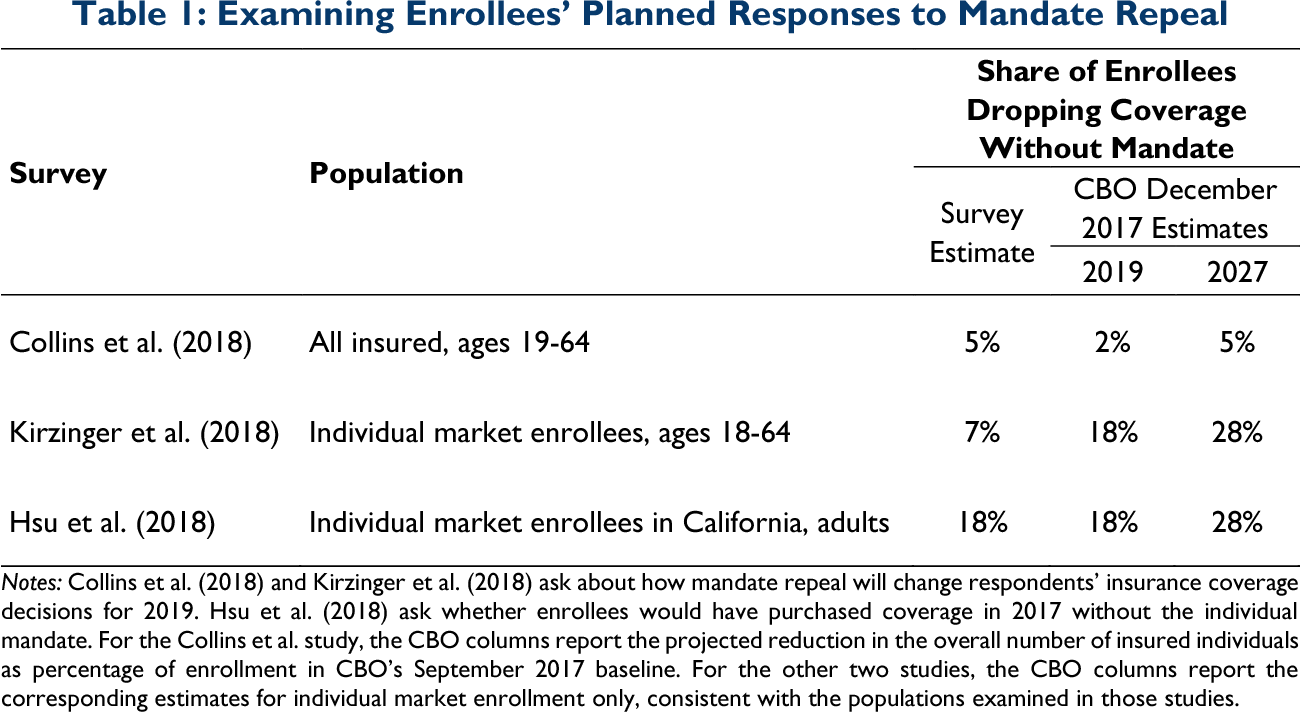 PDF] How Did the ACA ' s Individual Mandate Affect Insurance