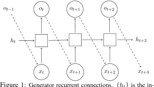 Figure 1 for Evaluating Text GANs as Language Models