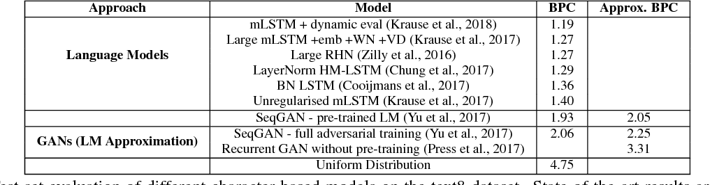 Figure 2 for Evaluating Text GANs as Language Models